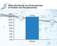 Trinkwassercheck Deutschland