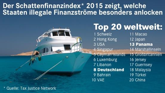 schattenfinanzindex-2015